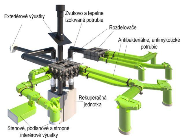 rekuperácia vzduchu, riadené vetranie, časti rekuperačného systému, rozvody vzduchu, obnoviteľné zdroje energie - keyenergy